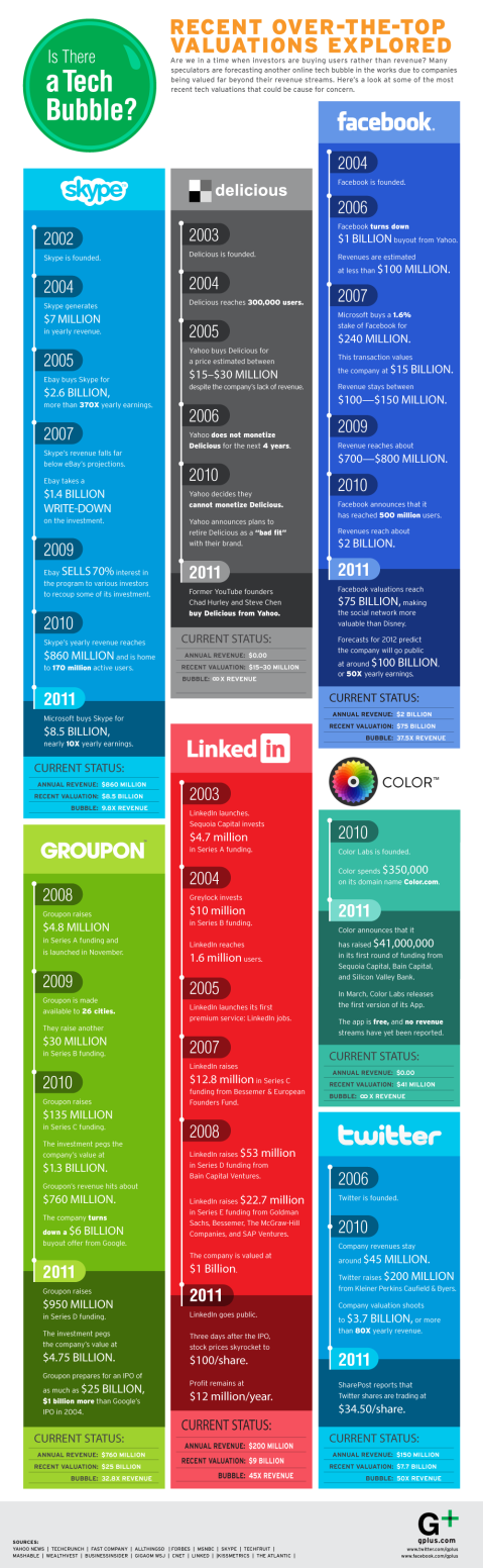 history of social media companies