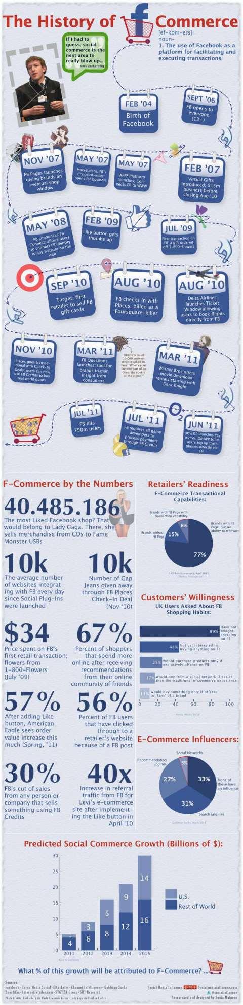 honliner fb commerce
